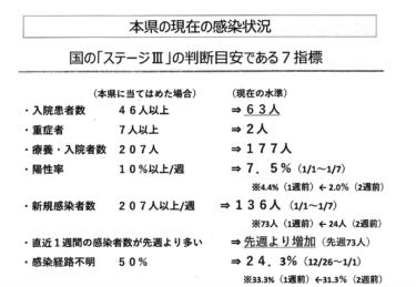 愛媛県 新型コロナ「感染特別警戒期」へ